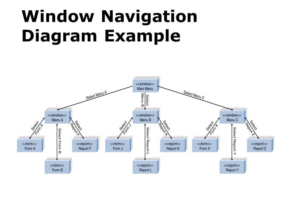 21 window navigation diagram example