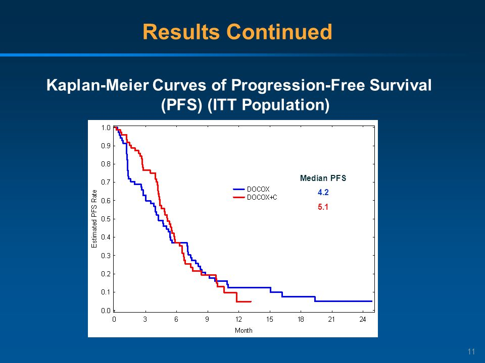 11 Results Continued Kaplan-Meier Curves of Progression-Free Survival (PFS) (ITT Population) Median PFS