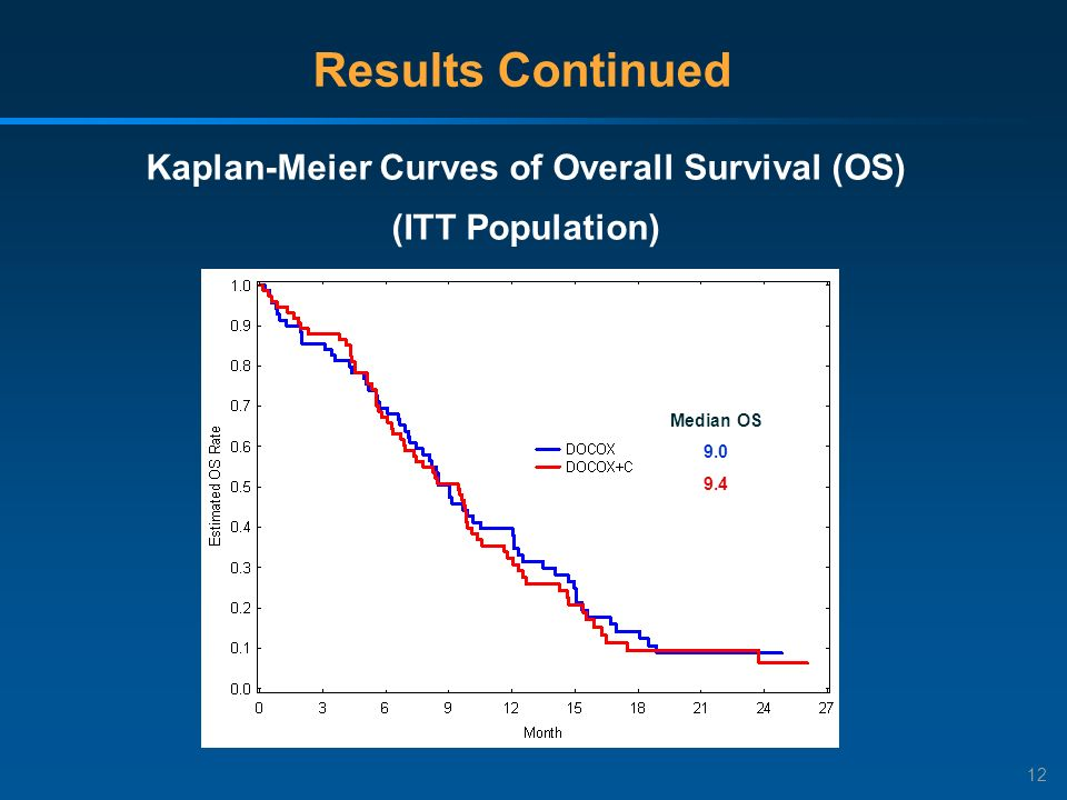 12 Results Continued Kaplan-Meier Curves of Overall Survival (OS) (ITT Population) Median OS