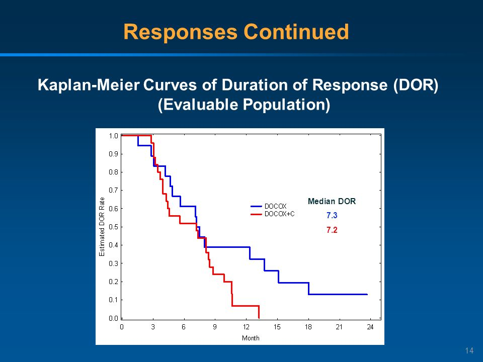 14 Responses Continued Kaplan-Meier Curves of Duration of Response (DOR) (Evaluable Population) Median DOR