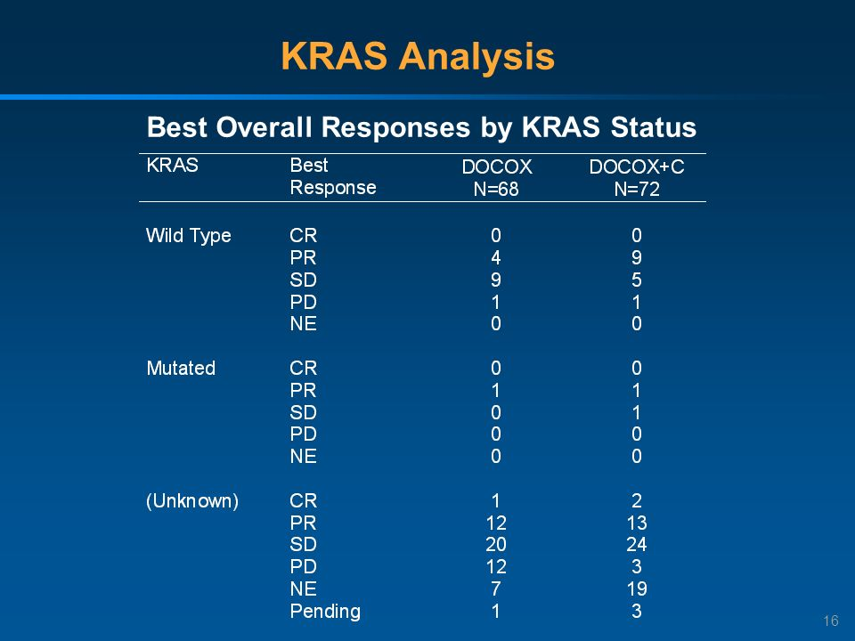 16 KRAS Analysis Best Overall Responses by KRAS Status