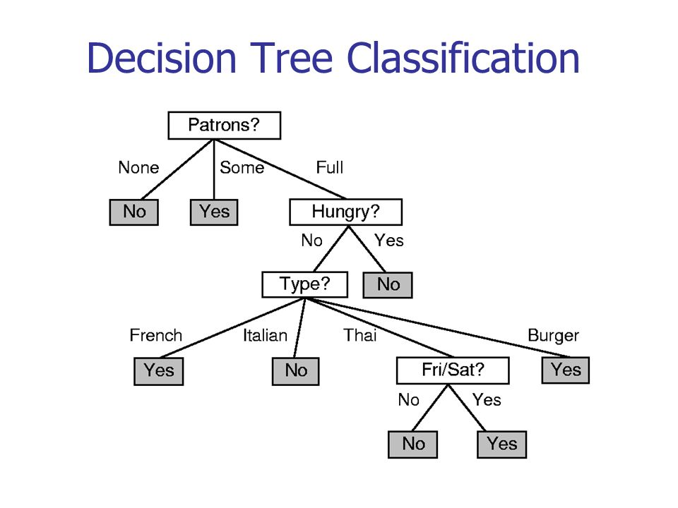 categorical data decision tree classification which feature to