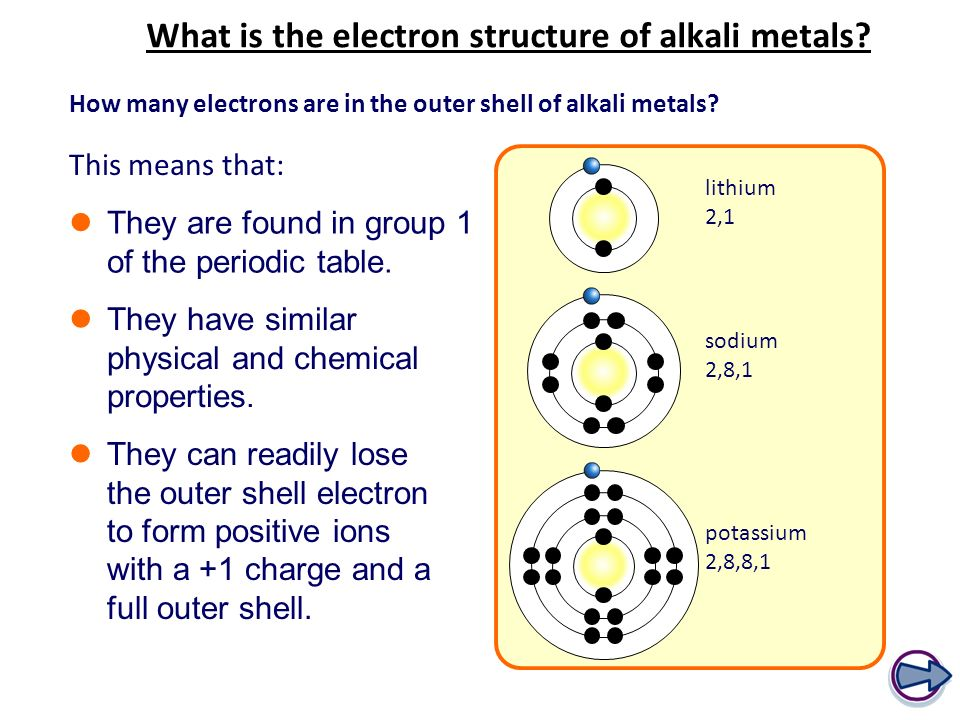 Alkali metals learning objectives bronze identify the location of what is the electron structure of alkali metals urtaz Choice Image