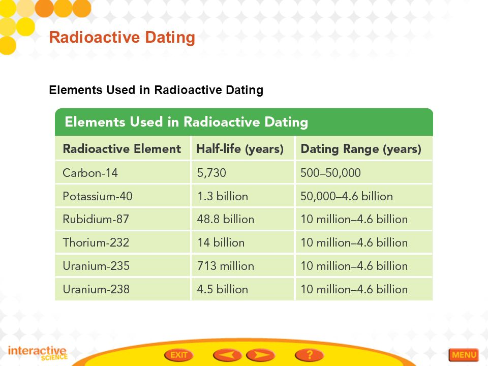 radioactive dating in the united states