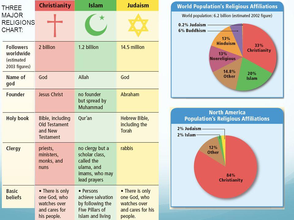 11 Three Major Religions Chart