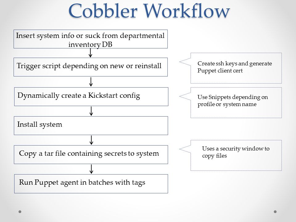 Configuration Management with Cobbler and Puppet Kashif