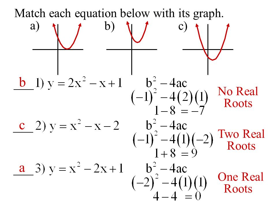 Match each equation below with its graph. a) b)c) No Real Roots Two Real Roots One Real Roots b c a