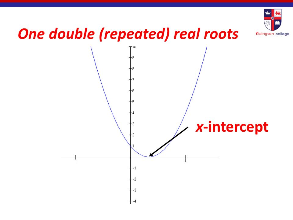 Two distinct (unequal) real roots x-intercepts