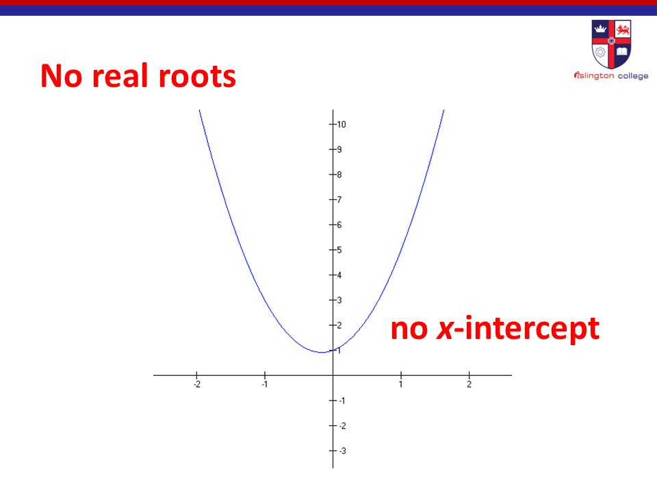 One double (repeated) real roots x-intercept