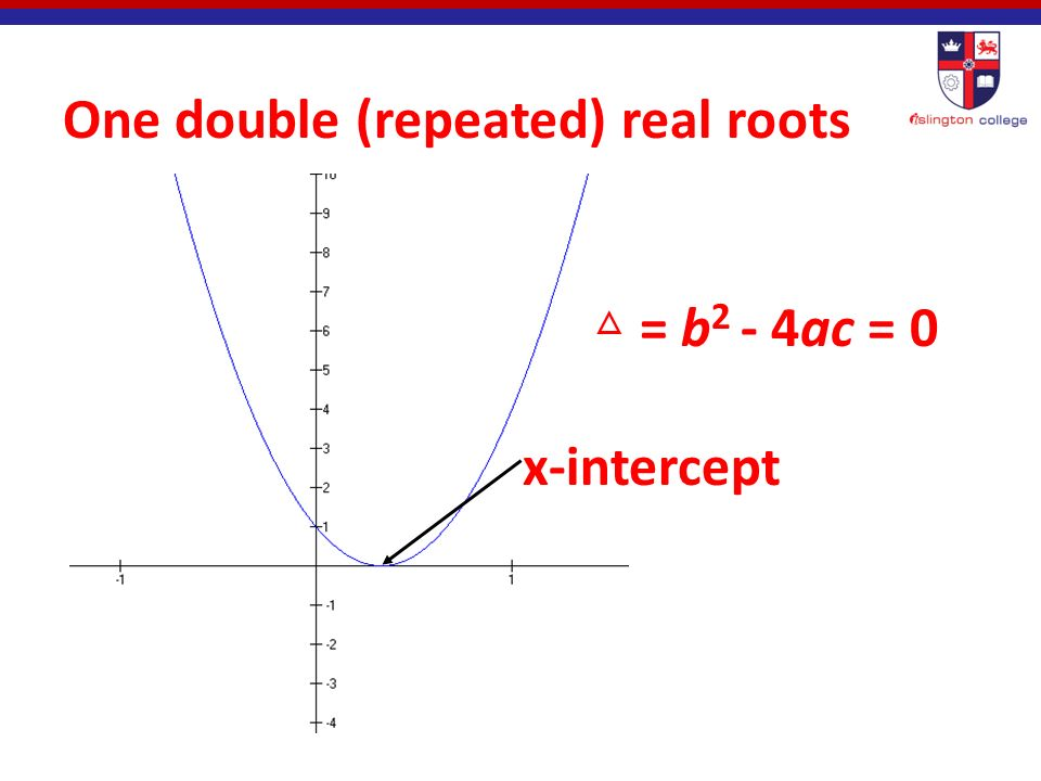 Two distinct (unequal) real roots x-intercepts △ = b 2 - 4ac > 0