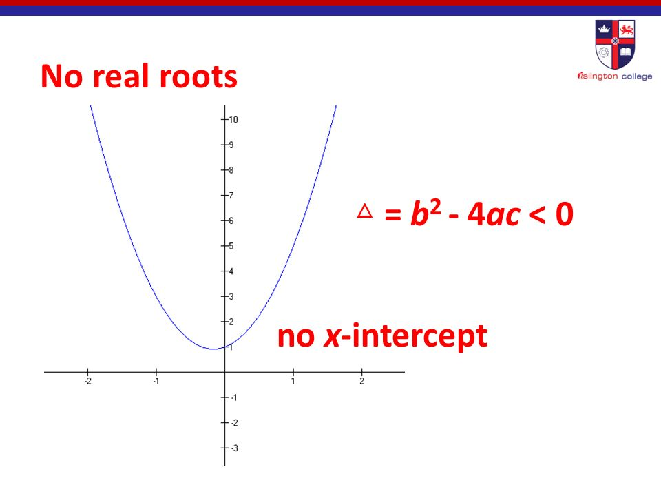 One double (repeated) real roots x-intercept △ = b 2 - 4ac = 0