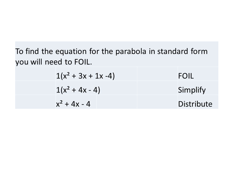 To find the equation for the parabola in standard form you will need to FOIL.