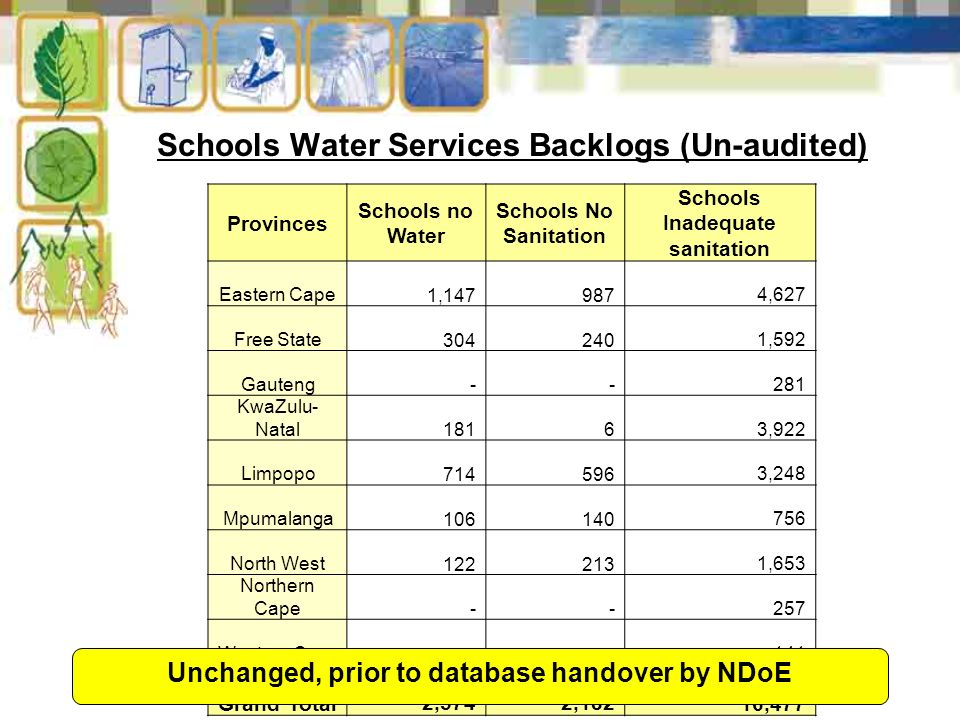 5 Schools Water Services Backlogs (Un-audited) Provinces Schools no Water Schools No Sanitation Schools Inadequate sanitation Eastern Cape 1, ,627 Free State ,592 Gauteng KwaZulu- Natal ,922 Limpopo ,248 Mpumalanga North West ,653 Northern Cape Western Cape Grand Total 2,574 2,182 16,477 Unchanged, prior to database handover by NDoE