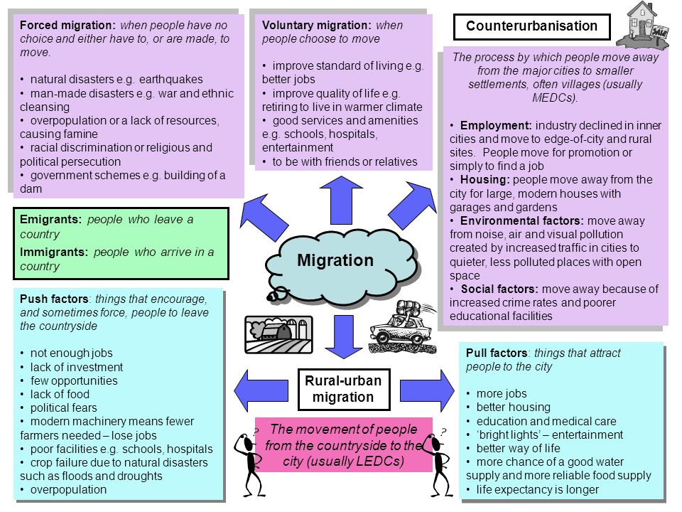 Migration Rural-urban migration Push factors: things that encourage, and sometimes force, people to leave the countryside not enough jobs lack of investment few opportunities lack of food political fears modern machinery means fewer farmers needed – lose jobs poor facilities e.g.