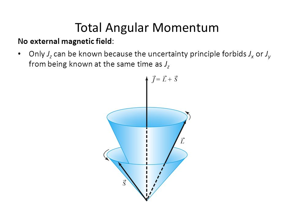 Vector coupling of angular momentum total angular momentum l l z 6 total angular momentum no external magnetic ccuart Images