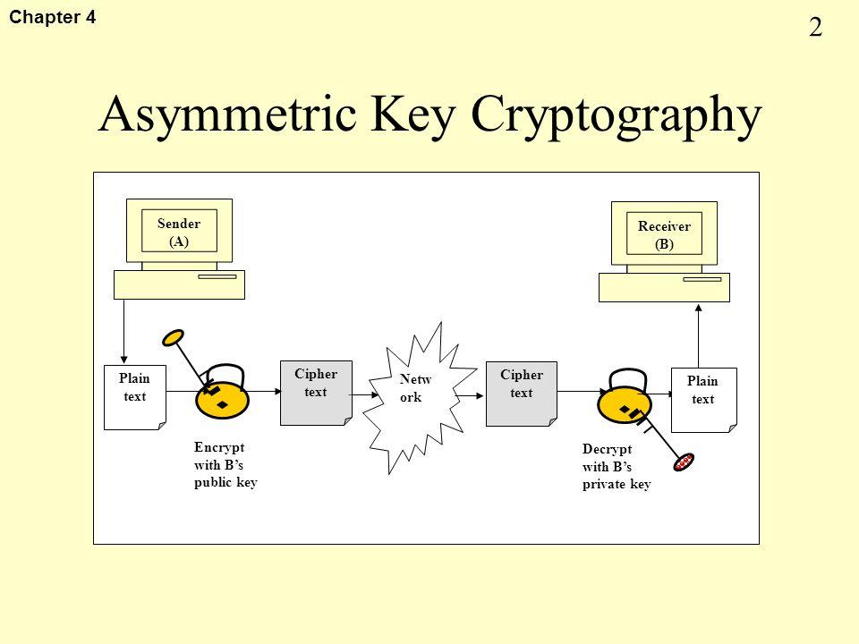 1 Chapter 4 Key Topics Asymmetric Key Cryptography –RSA –ElGamal