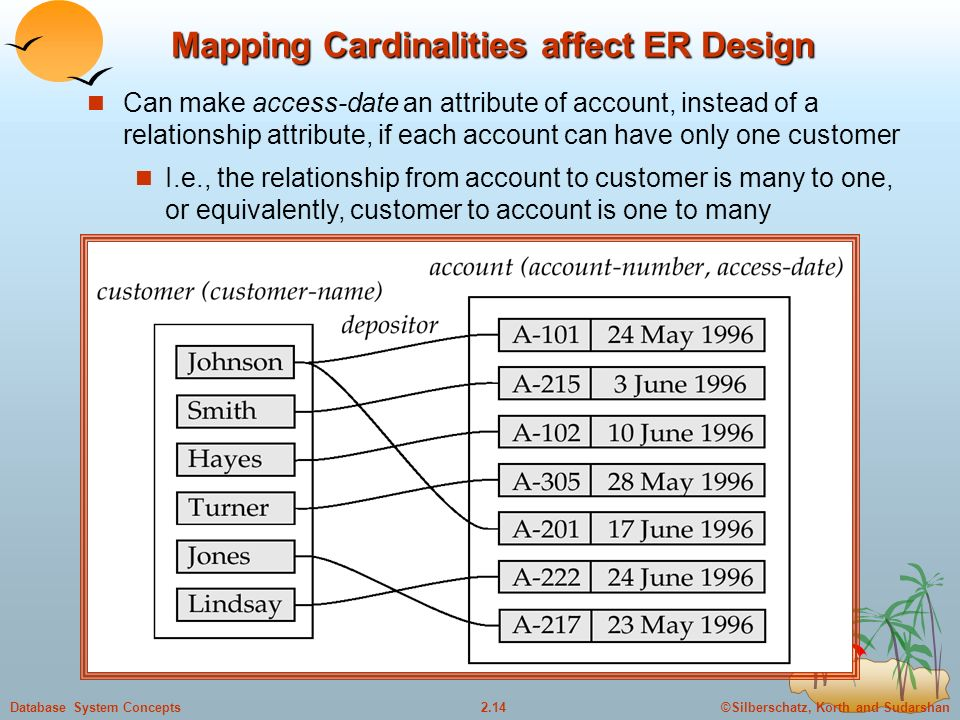 ©Silberschatz, Korth and Sudarshan2.14Database System Concepts Mapping Cardinalities affect ER Design Can make access-date an attribute of account, instead of a relationship attribute, if each account can have only one customer I.e., the relationship from account to customer is many to one, or equivalently, customer to account is one to many