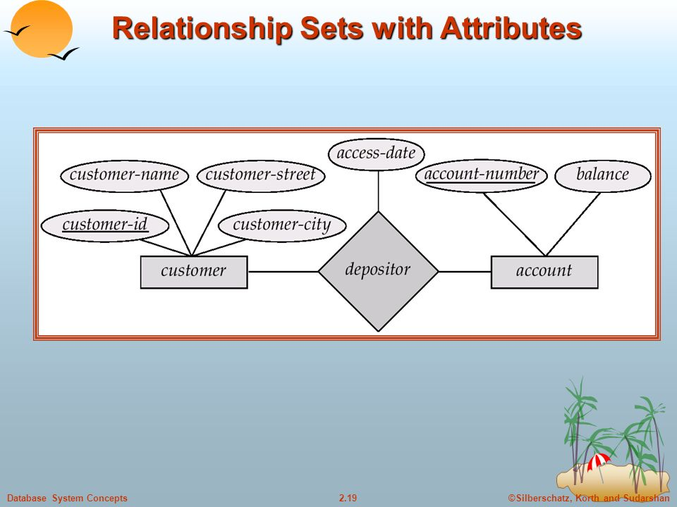 ©Silberschatz, Korth and Sudarshan2.19Database System Concepts Relationship Sets with Attributes