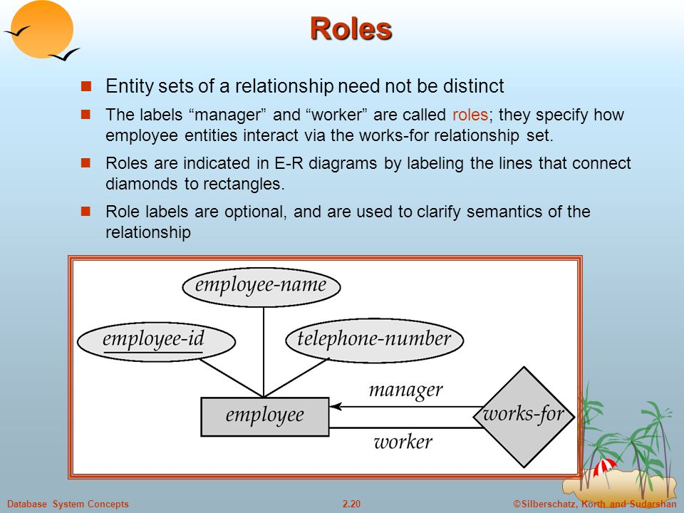 ©Silberschatz, Korth and Sudarshan2.20Database System Concepts Roles Entity sets of a relationship need not be distinct The labels manager and worker are called roles; they specify how employee entities interact via the works-for relationship set.