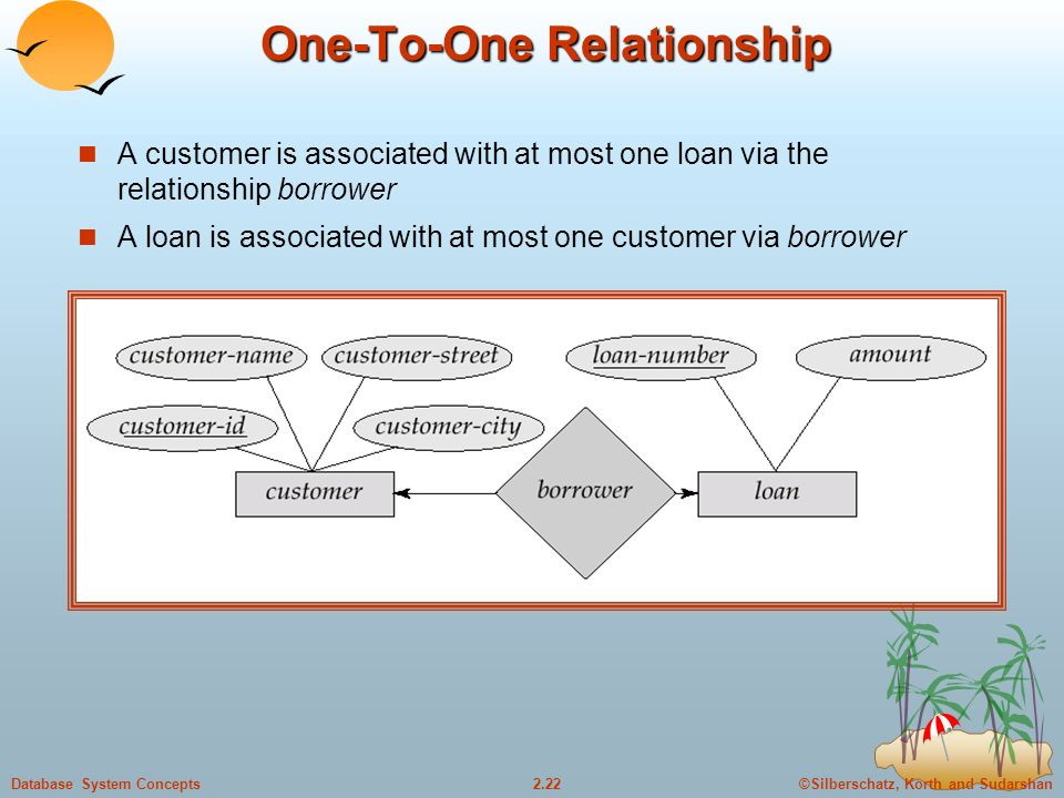 ©Silberschatz, Korth and Sudarshan2.22Database System Concepts One-To-One Relationship A customer is associated with at most one loan via the relationship borrower A loan is associated with at most one customer via borrower