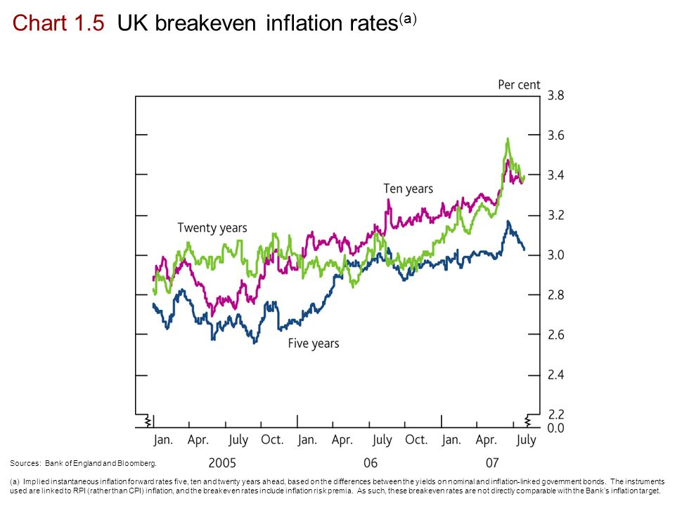 Inflation Report August Money and asset prices  - ppt download