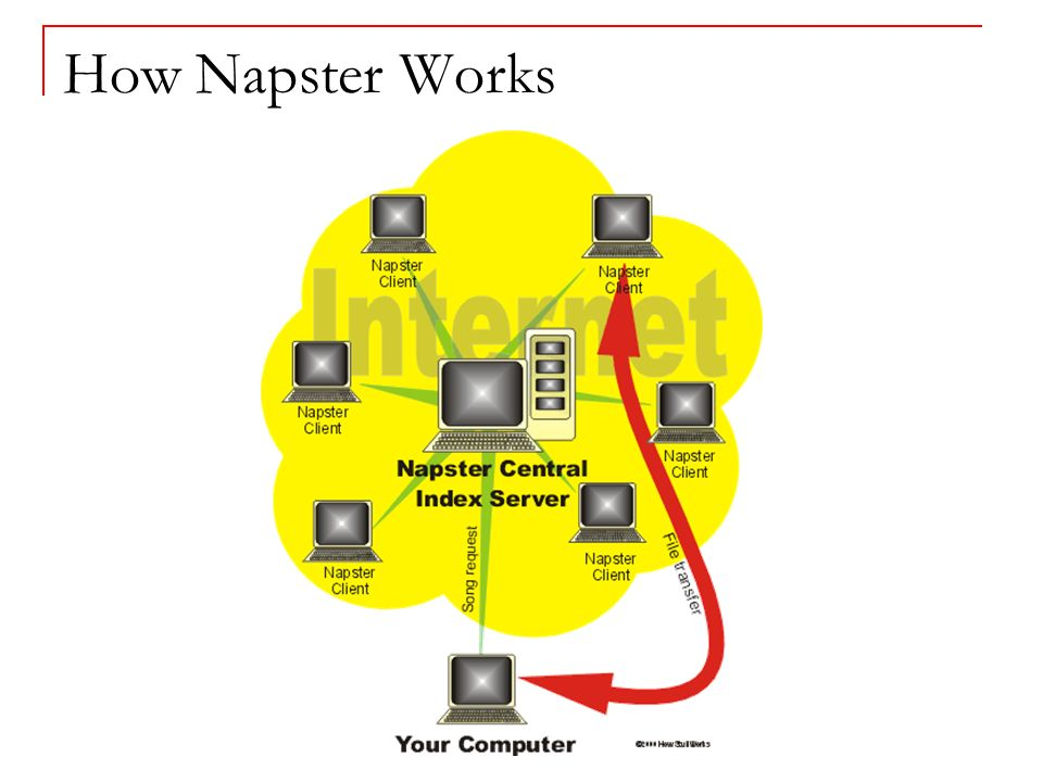 How Napster Works