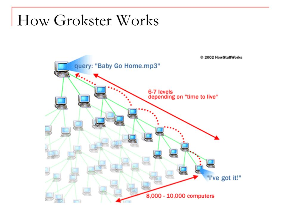 How Grokster Works