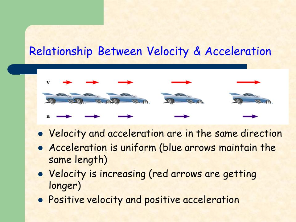 Relationship Between Velocity & Acceleration Velocity and acceleration are in the same direction Acceleration is uniform (blue arrows maintain the same length) Velocity is increasing (red arrows are getting longer) Positive velocity and positive acceleration