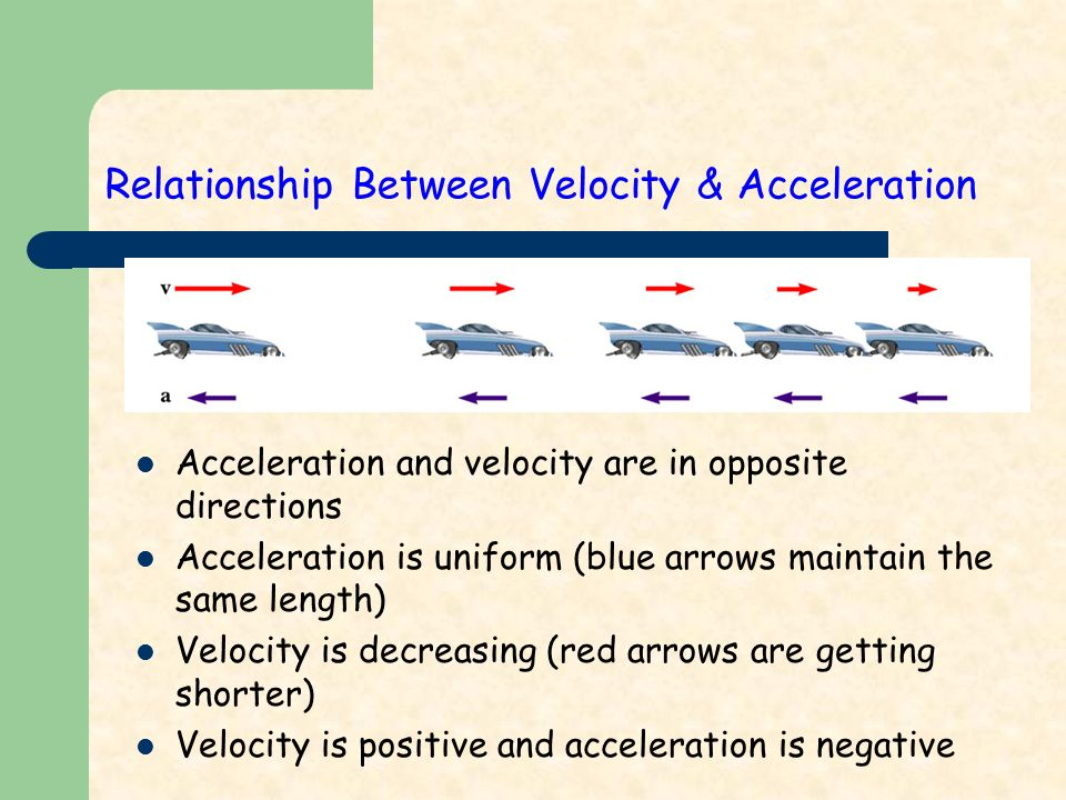 Relationship Between Velocity & Acceleration Acceleration and velocity are in opposite directions Acceleration is uniform (blue arrows maintain the same length) Velocity is decreasing (red arrows are getting shorter) Velocity is positive and acceleration is negative
