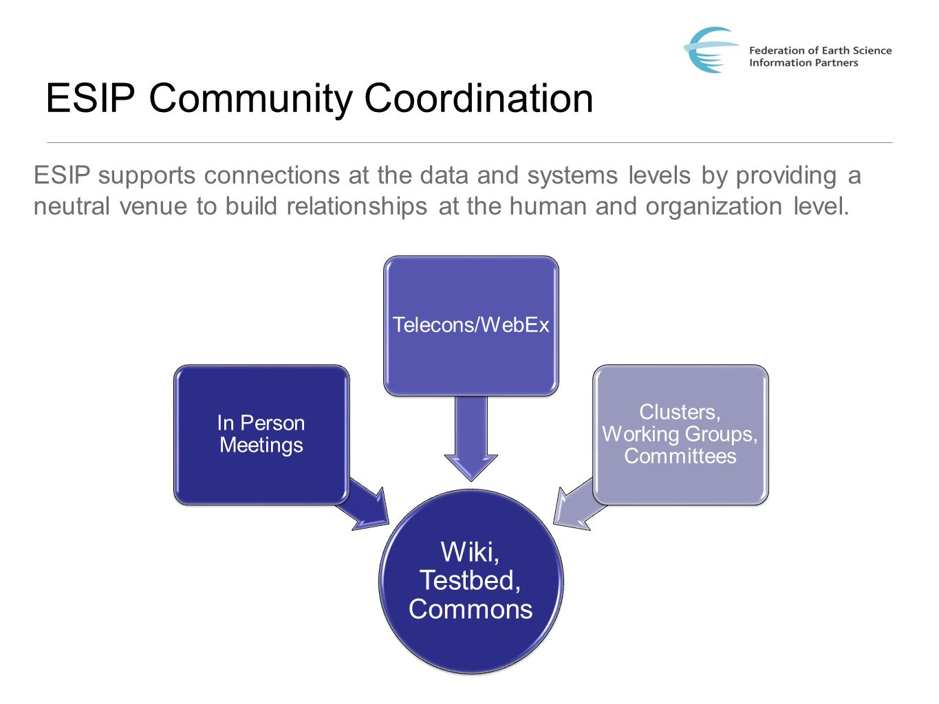 ESIP Community Coordination ESIP supports connections at the data and systems levels by providing a neutral venue to build relationships at the human and organization level.