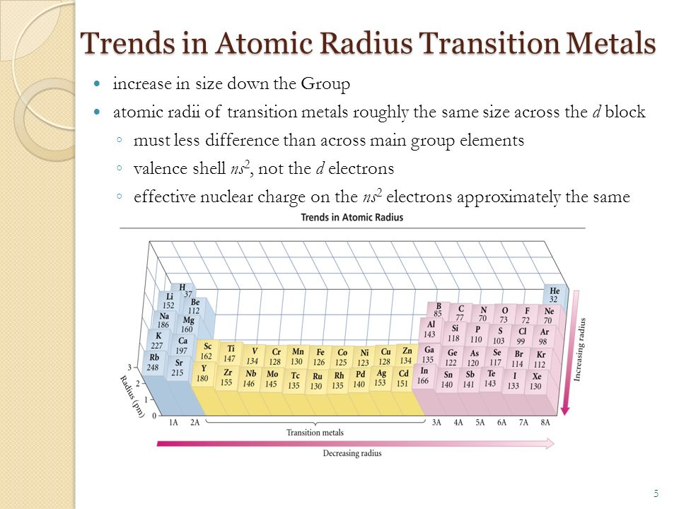 Chapter 8 periodic properties of the elements trend in atomic 5 trends in atomic radius transition metals urtaz Gallery