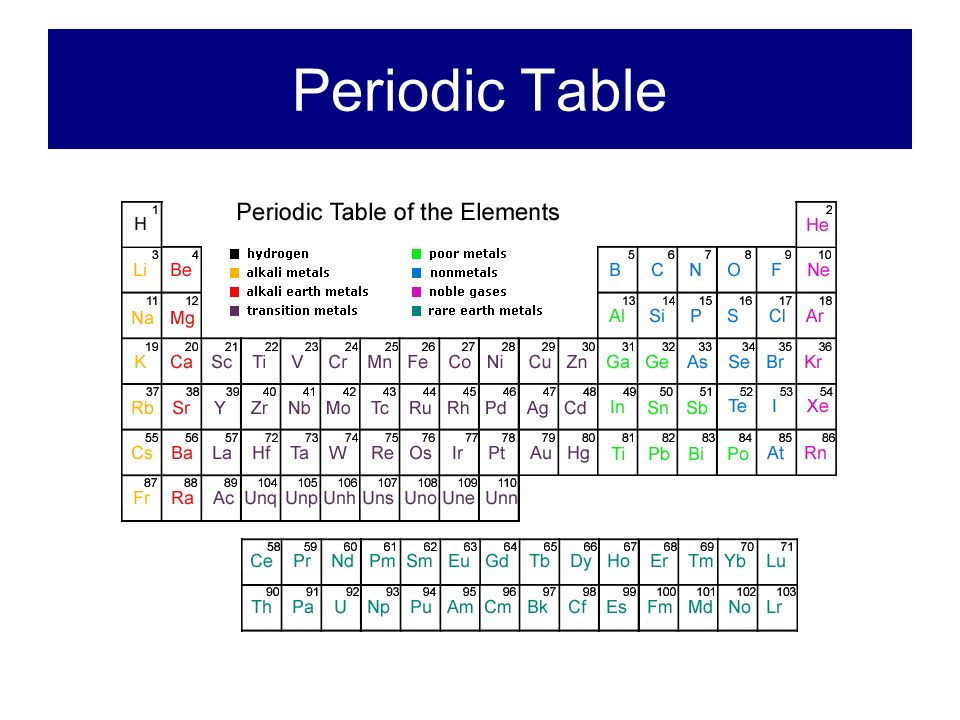 the history of the periodic table Periodic table history discover the history of the periodic table which details dates and the names of famous scientists and chemists who history - 1864 dmitri mendeleev produced a table based on atomic weights but arranged 'periodically' with elements with similar properties under each other.
