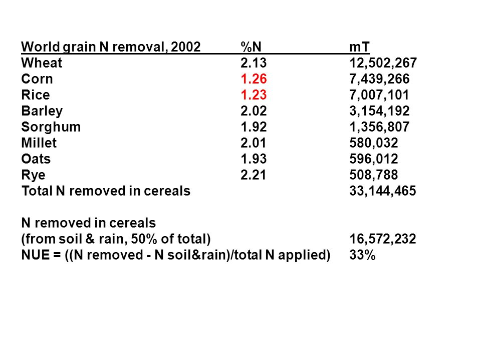 World grain N removal, 2002%NmT Wheat2.1312,502,267 Corn1.267,439,266 Rice1.237,007,101 Barley2.023,154,192 Sorghum1.921,356,807 Millet2.01580,032 Oats1.93596,012 Rye2.21508,788 Total N removed in cereals33,144,465 N removed in cereals (from soil & rain, 50% of total)16,572,232 NUE = ((N removed - N soil&rain)/total N applied)33%