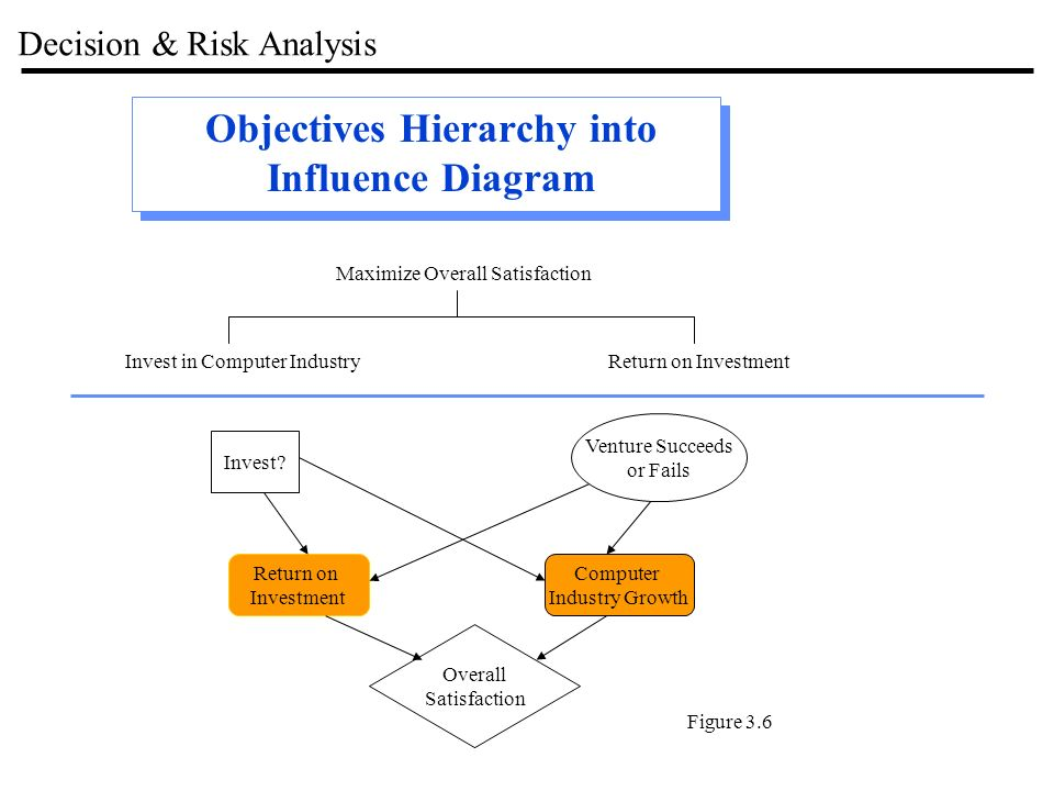 Decision Risk Analysis Influence Diagrams Decision Trees Note