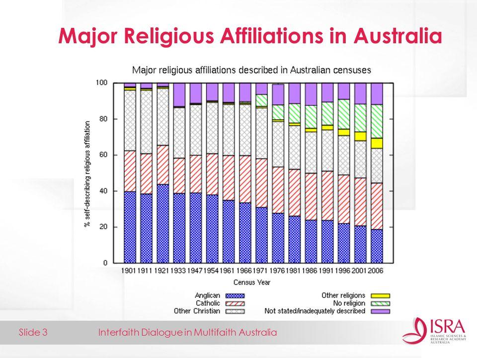 Interfaith Dialogue in Multifaith AustraliaSlide 1