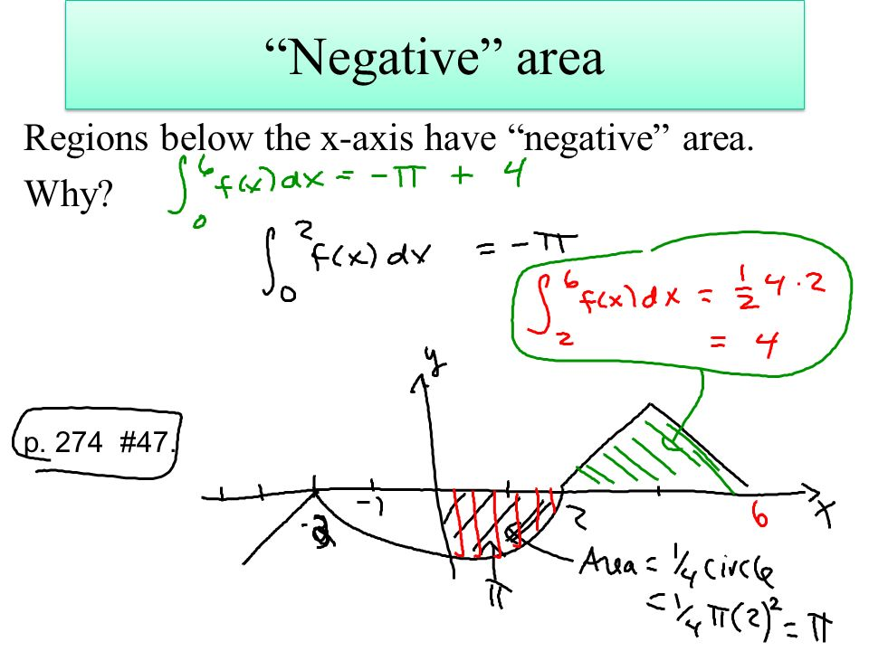 Negative area Regions below the x-axis have negative area. Why p. 274 #47.