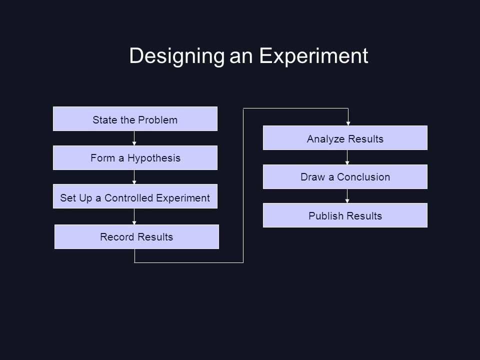 Designing an Experiment Section 1-2 Flowchart Go to Section: State the Problem Form a Hypothesis Set Up a Controlled Experiment Record Results Analyze Results Draw a Conclusion Publish Results