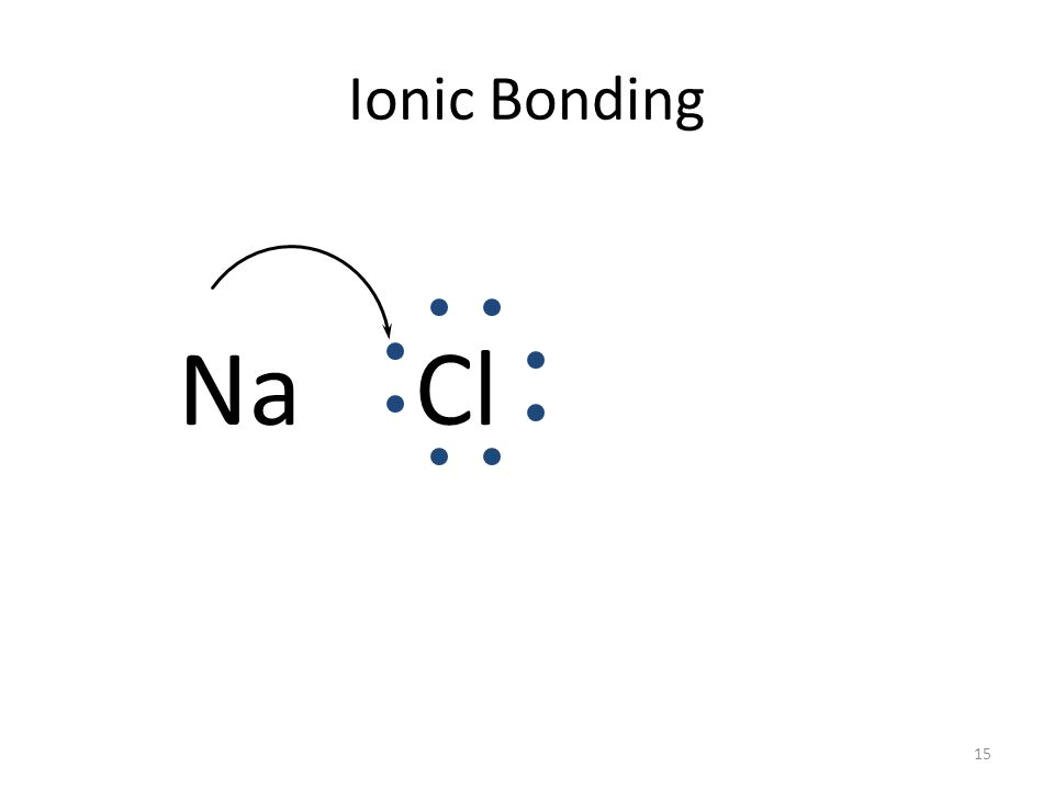 14 Ionic Bonding Anions and cations are held together by opposite charges.