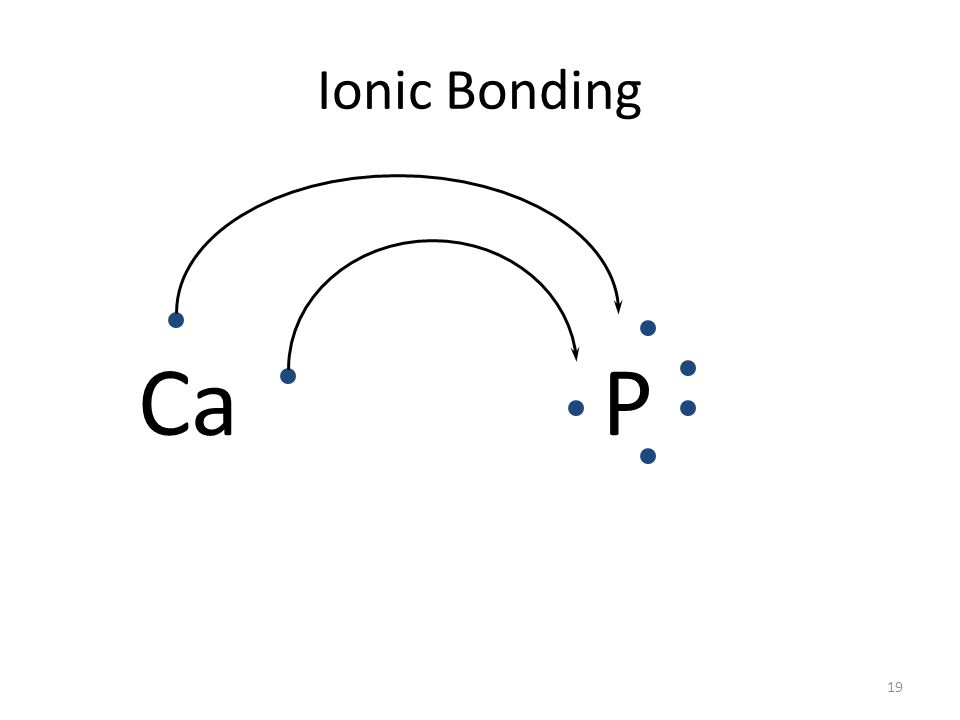 18 Ionic Bonding All the electrons must be accounted for, total lost = total gained! CaP