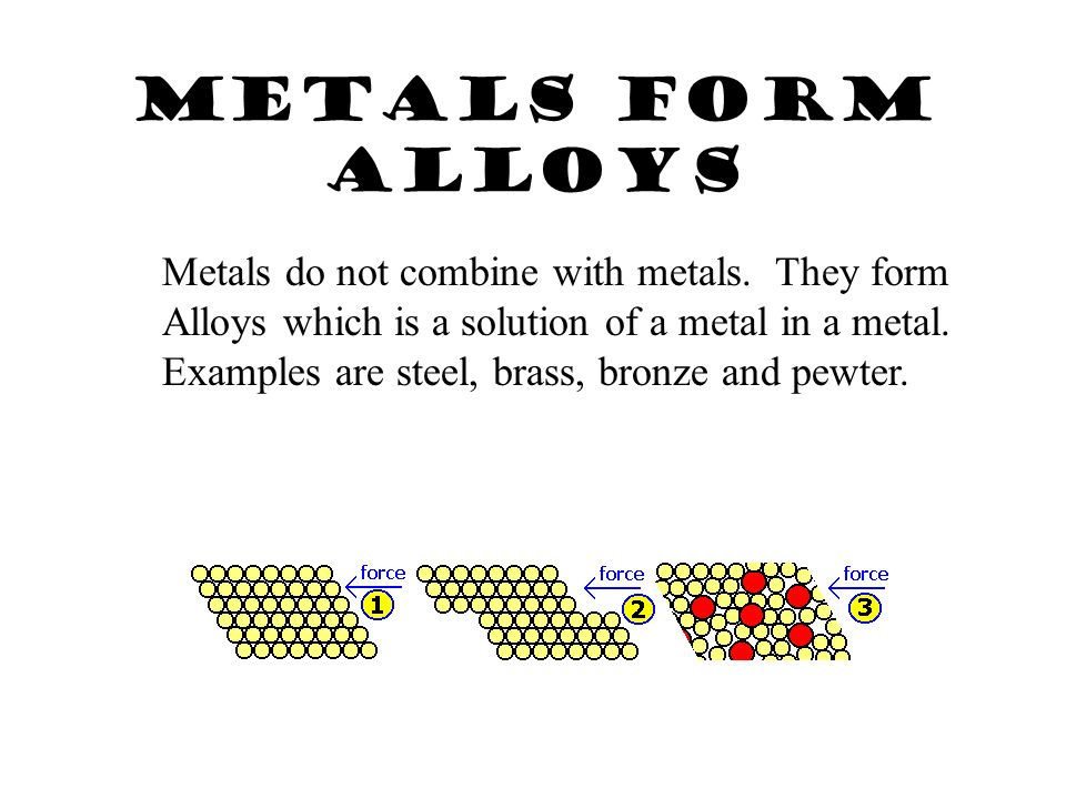 Metallic Bond Attraction between a metal cation and shared electrons.
