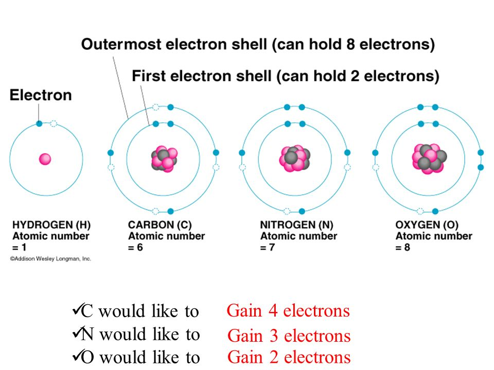 Octet Rule Atoms gain, lose or share electrons to have 8 electrons in their valence level.