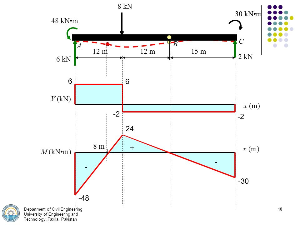 fcd16a5a9 Analysis of Beams and Frames Theory of Structure - I. - ppt download