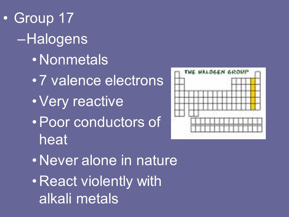 Group 17 –Halogens Nonmetals 7 valence electrons Very reactive Poor conductors of heat Never alone in nature React violently with alkali metals