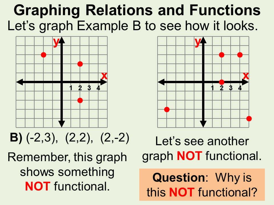 Identifying Relations And Functions A Relation Is Set Of Ordered. Graphing Relations And Functions Let's Graph Exle B To See How It Looks. Worksheet. 2 2 Linear Relations And Functions Worksheet Answers At Clickcart.co