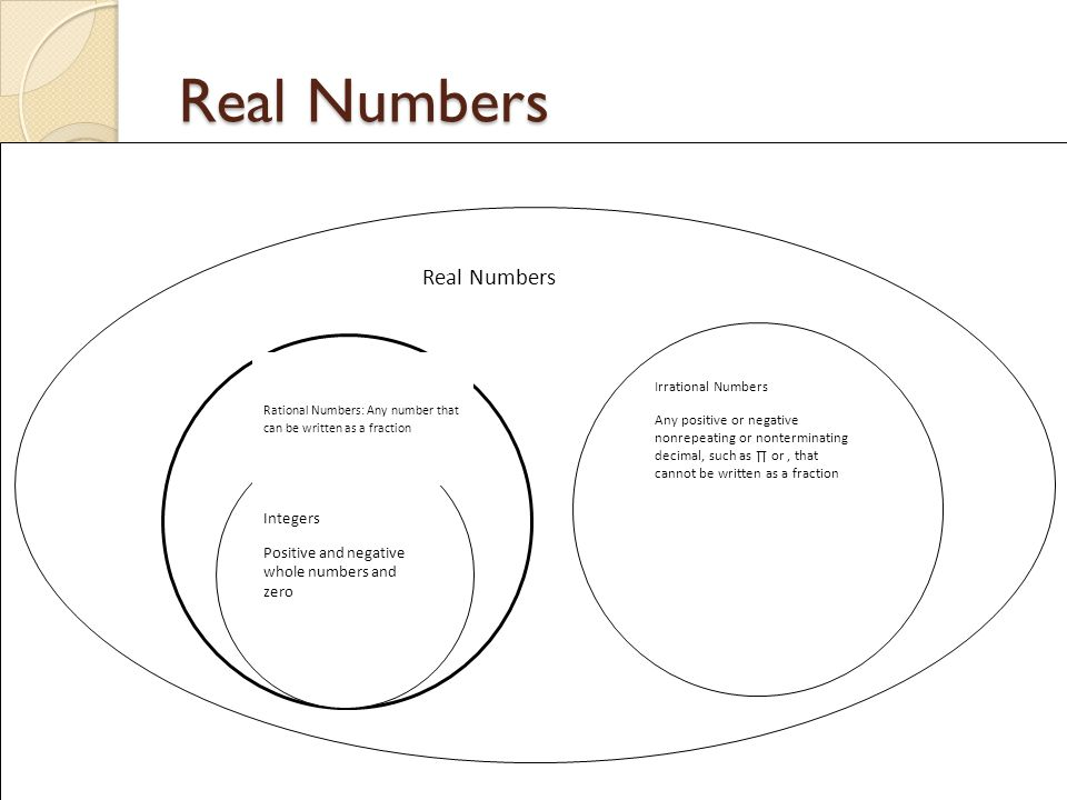 Real Numbers Rational Numbers: Any number that can be written as a fraction Integers Positive and negative whole numbers and zero Irrational Numbers Any positive or negative nonrepeating or nonterminating decimal, such as ∏ or, that cannot be written as a fraction
