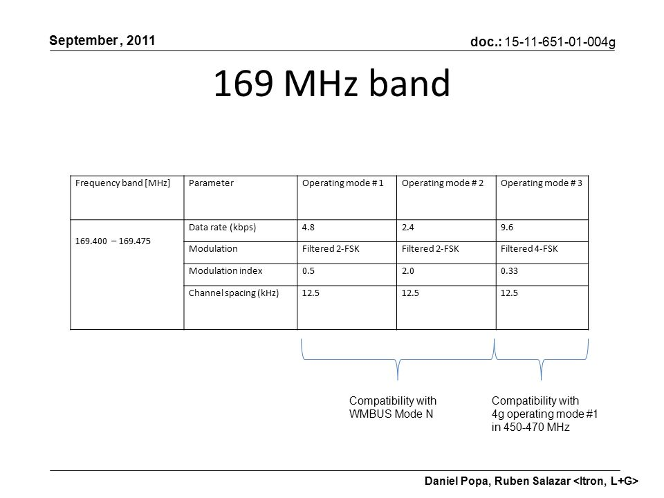 doc.: g September, 2011 Daniel Popa, Ruben Salazar 169 MHz band Frequency band [MHz]ParameterOperating mode # 1Operating mode # 2Operating mode # – Data rate (kbps) ModulationFiltered 2-FSK Filtered 4-FSK Modulation index Channel spacing (kHz)12.5 Compatibility with WMBUS Mode N Compatibility with 4g operating mode #1 in MHz