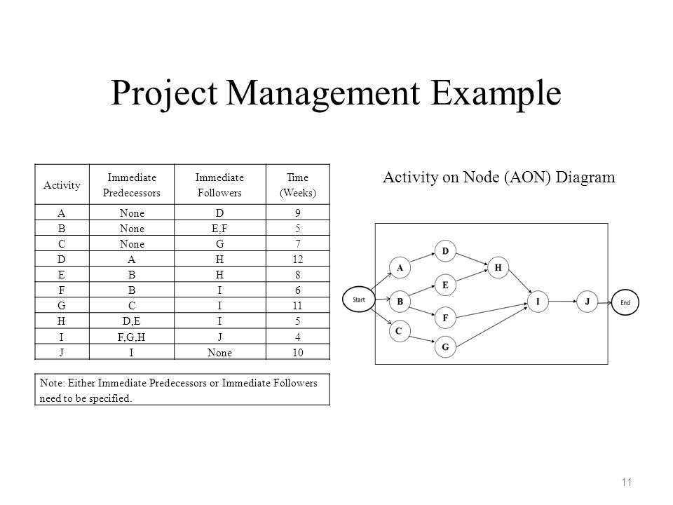 Production And Operations Management Systems Chapter 7 Project