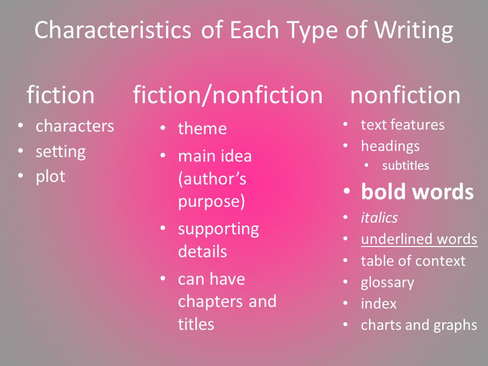 Characteristics of Each Type of Writing fiction fiction/nonfiction nonfiction characters setting plot text features headings subtitles bold words italics underlined words table of context glossary index charts and graphs theme main idea (author's purpose) supporting details can have chapters and titles