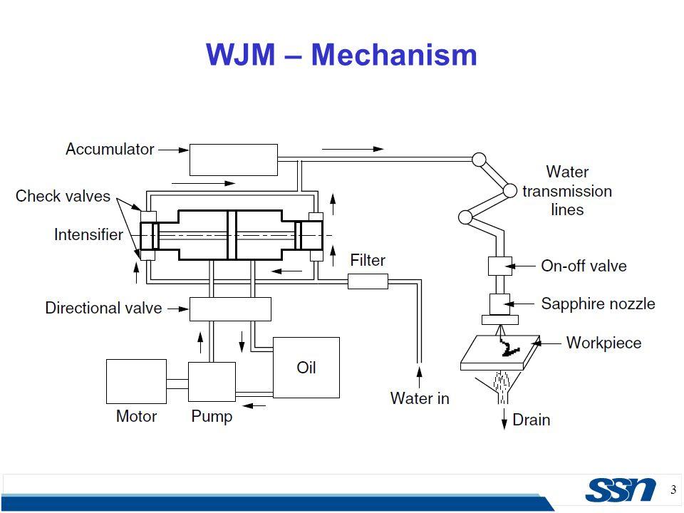 1 Water Jet Machining  2  Key element in WJM – a jet of