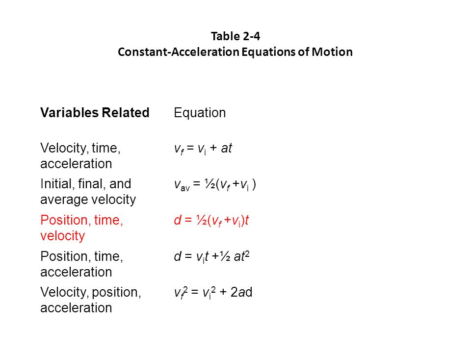 Table 2-4 Constant-Acceleration Equations of Motion Variables RelatedEquation Velocity, time, acceleration v f = v i + at Initial, final, and average velocity v av = ½(v f +v i ) Position, time, velocity d = ½(v f +v i )t Position, time, acceleration d = v i t +½ at 2 Velocity, position, acceleration v f 2 = v i 2 + 2ad
